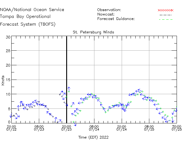 St. Petersburg Winds Time Series Plot