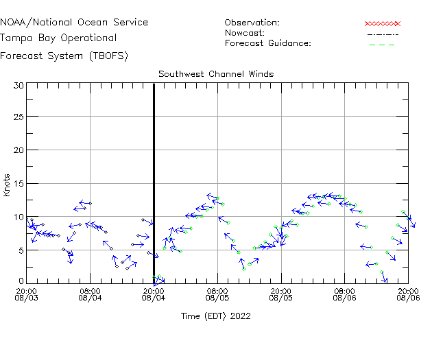 Southwest Channel Winds Time Series Plot