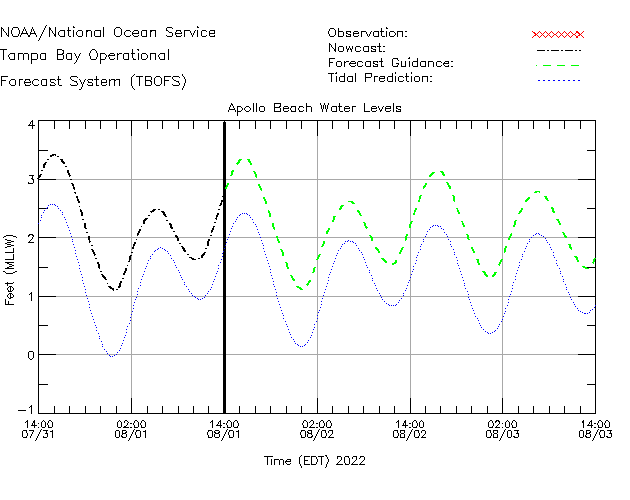 Apollo Beach Water Level Time Series Plot