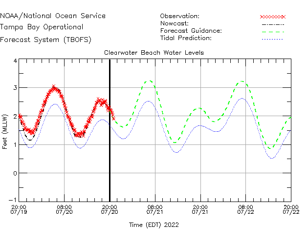 Clearwater Beach Water Level Time Series Plot