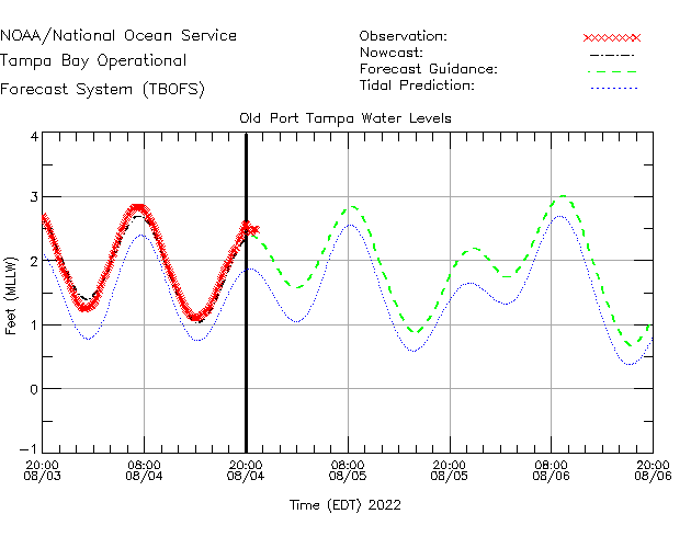 Old Port Tampa Water Level Time Series Plot