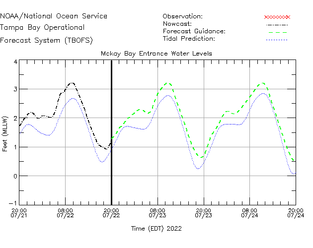 Mckay Bay Entrance Water Level Time Series Plot
