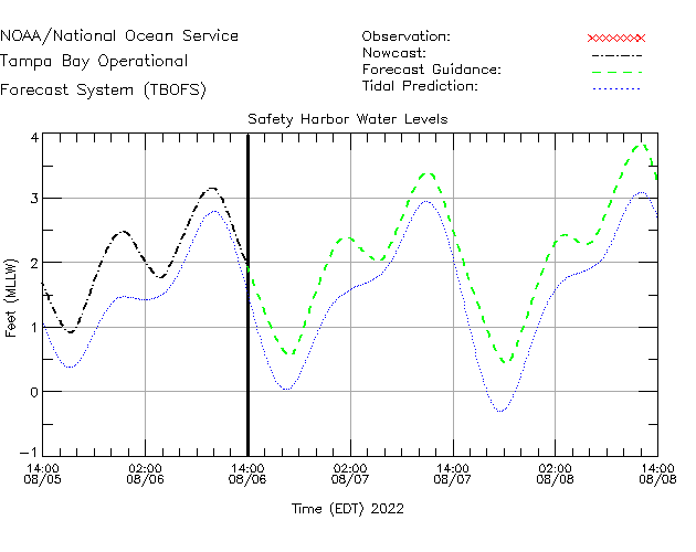 Safety Harbor Water Level Time Series Plot