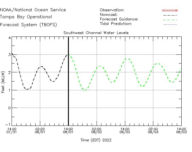 Southwest Channel Water Level Time Series Plot