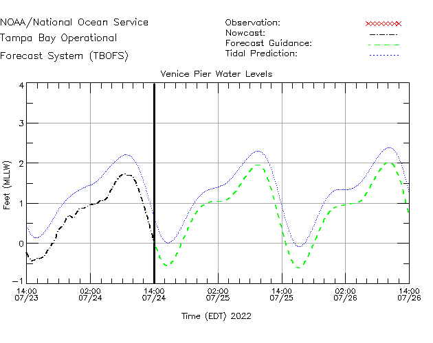 Venice Pier Water Level Time Series Plot